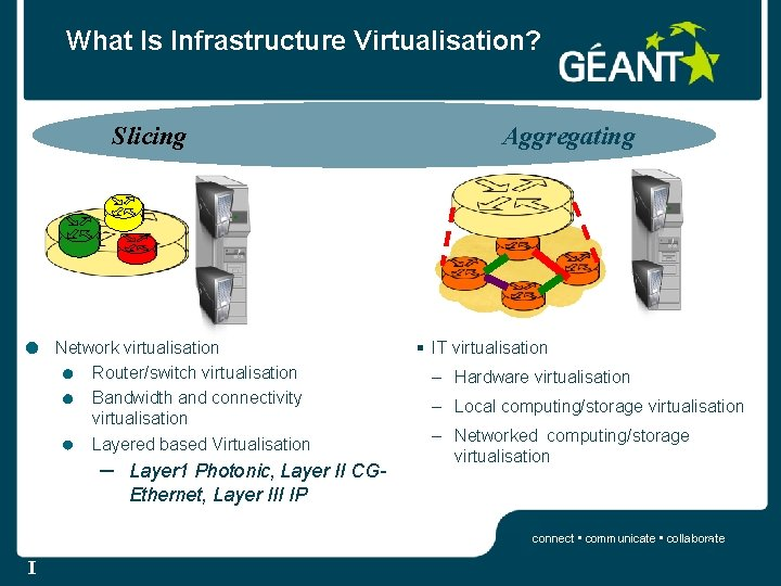 What Is Infrastructure Virtualisation? Slicing Network virtualisation Router/switch virtualisation Bandwidth and connectivity virtualisation Layered