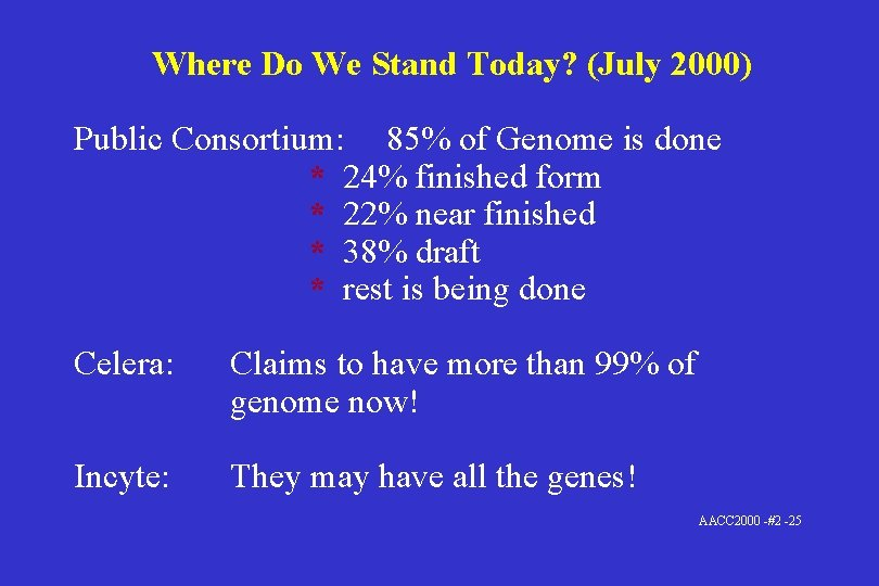 Where Do We Stand Today? (July 2000) Public Consortium: 85% of Genome is done