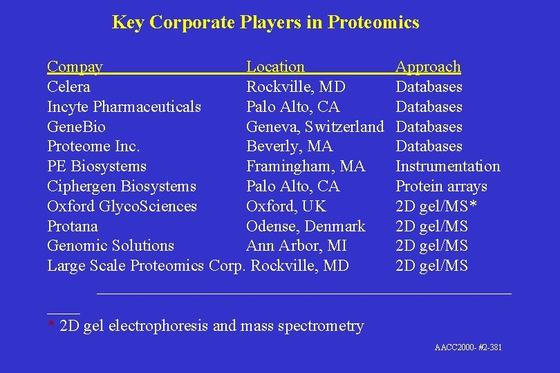 Key Corporate Players in Proteomics Compay Location Approach Celera Rockville, MD Databases Incyte Pharmaceuticals