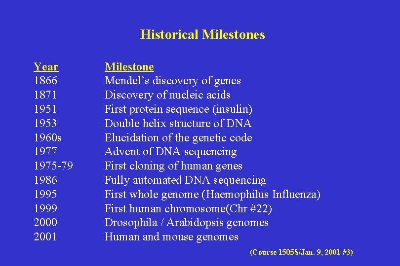 Historical Milestones Year 1866 1871 1953 1960 s 1977 1975 -79 1986 1995 1999