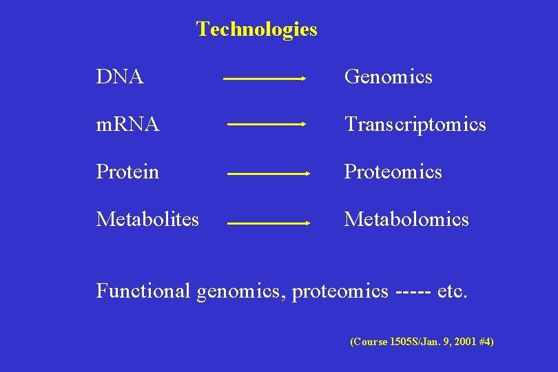 Technologies DNA Genomics m. RNA Transcriptomics Protein Proteomics Metabolites Metabolomics Functional genomics, proteomics -----