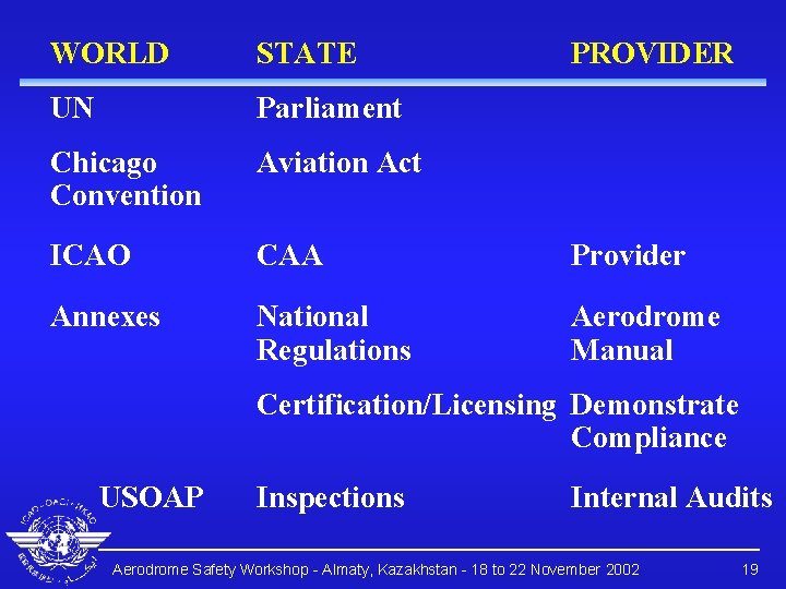 WORLD STATE PROVIDER UN Parliament Chicago Convention Aviation Act ICAO CAA Provider Annexes National