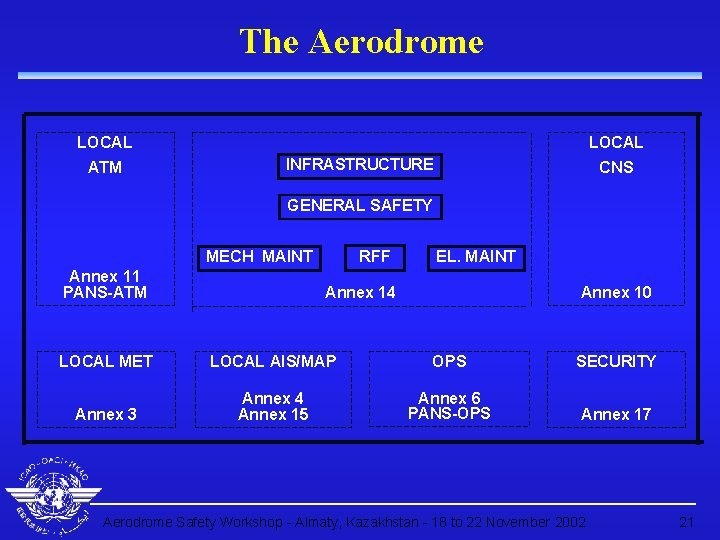 The Aerodrome LOCAL ATM LOCAL INFRASTRUCTURE CNS GENERAL SAFETY RFF MECH MAINT Annex 11