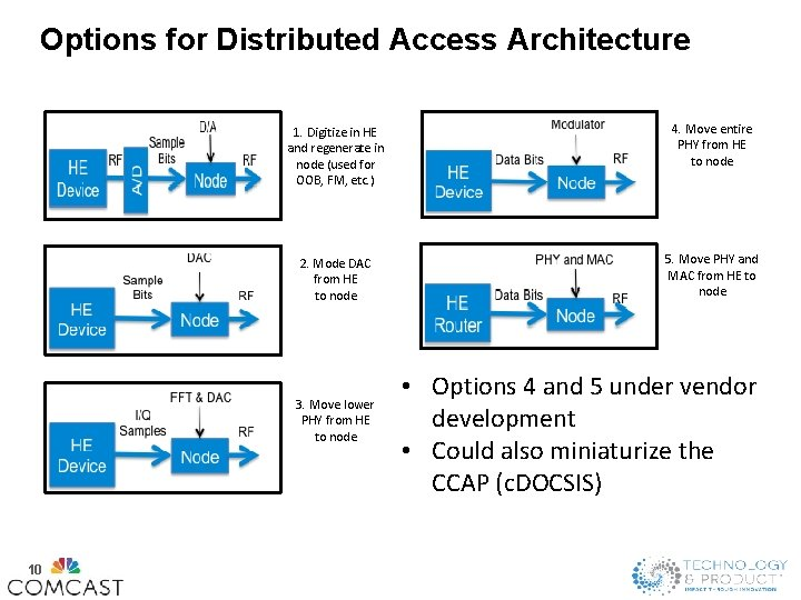 Options for Distributed Access Architecture 1. Digitize in HE and regenerate in node (used