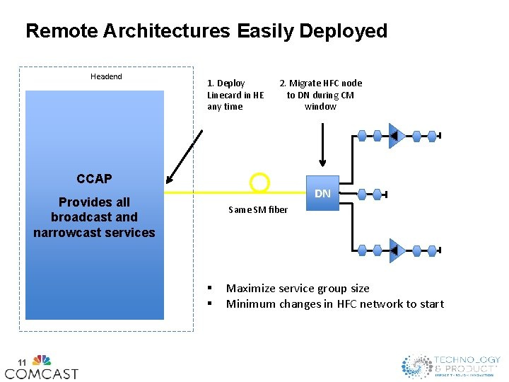 Remote Architectures Easily Deployed Headend 1. Deploy Linecard in HE any time 2. Migrate