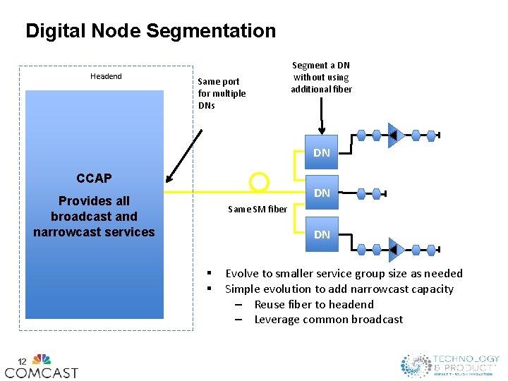 Digital Node Segmentation Headend Same port for multiple DNs Segment a DN without using