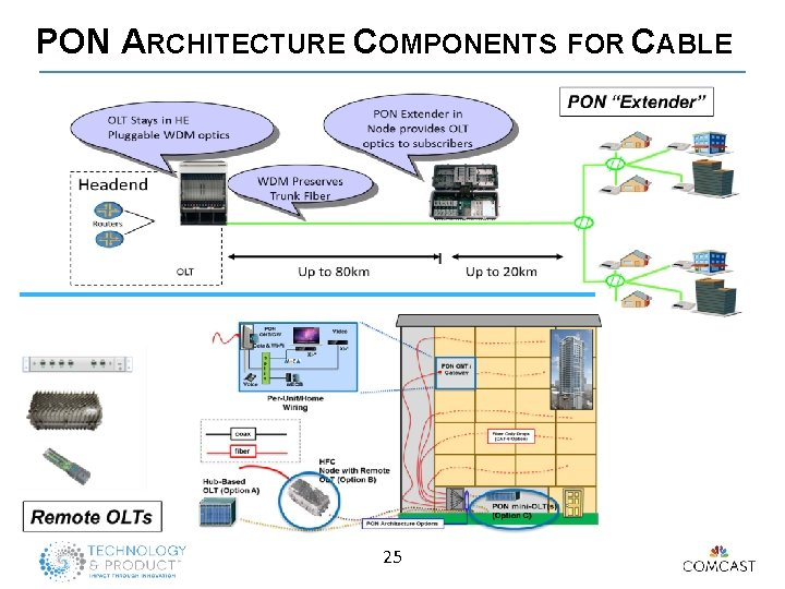 PON ARCHITECTURE COMPONENTS FOR CABLE 25