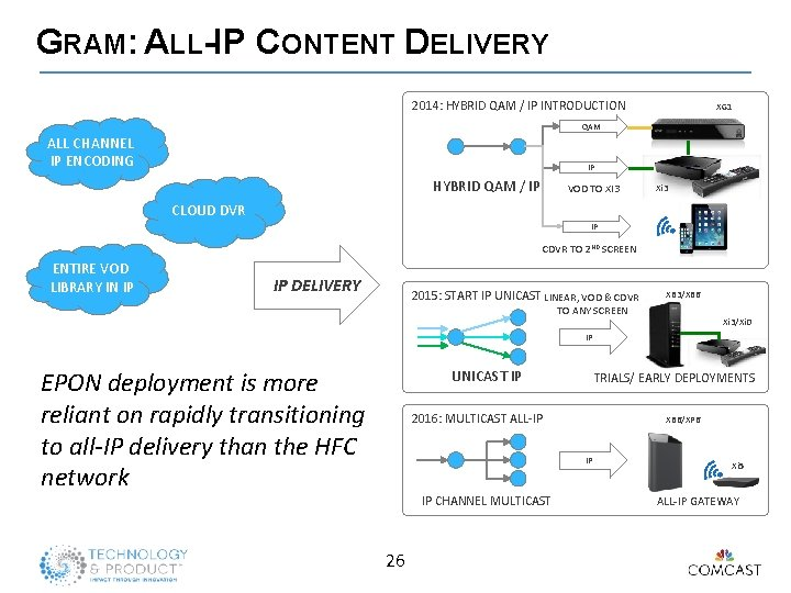 GRAM: ALL-IP CONTENT DELIVERY 2014: HYBRID QAM / IP INTRODUCTION XG 1 QAM ALL