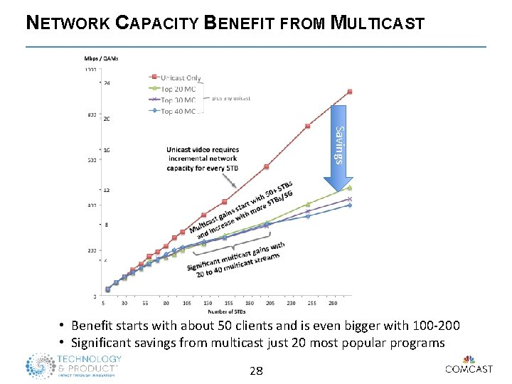 NETWORK CAPACITY BENEFIT FROM MULTICAST Savings • Benefit starts with about 50 clients and