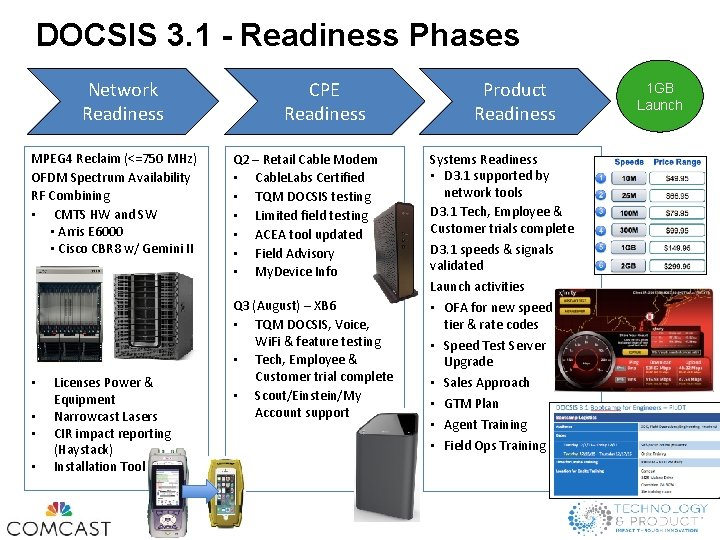 DOCSIS 3. 1 - Readiness Phases Network Readiness MPEG 4 Reclaim (<=750 MHz) OFDM