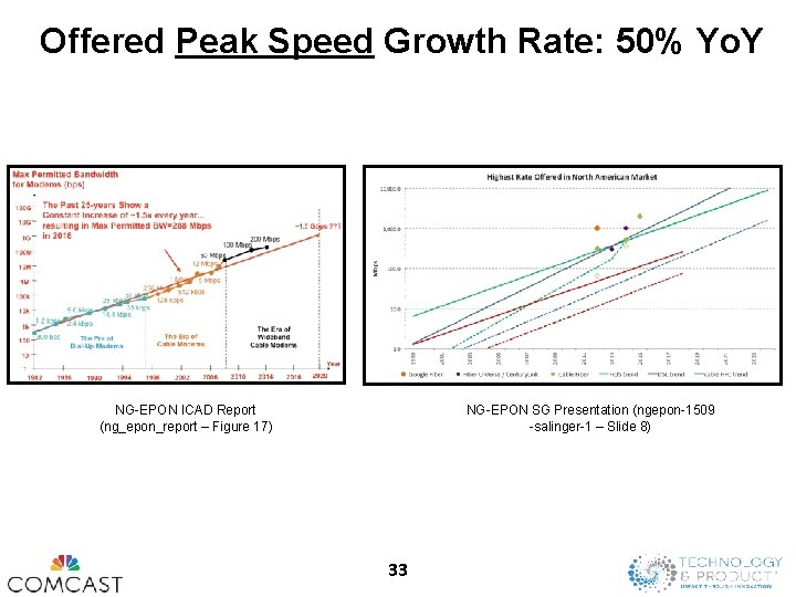 Offered Peak Speed Growth Rate: 50% Yo. Y NG-EPON ICAD Report (ng_epon_report – Figure