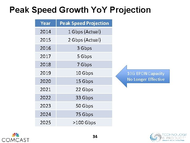 Peak Speed Growth Yo. Y Projection Year Peak Speed Projection 2014 1 Gbps (Actual)