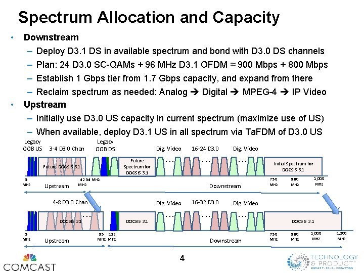 Spectrum Allocation and Capacity • • Downstream – Deploy D 3. 1 DS in