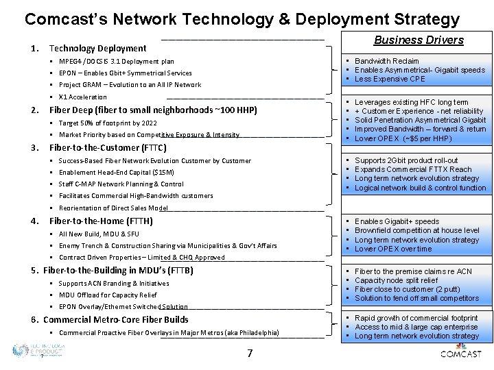 Comcast's Network Technology & Deployment Strategy 1. Business Drivers Technology Deployment § § 2.