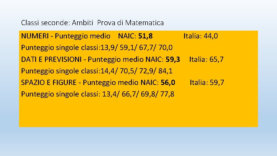 Classi seconde: Ambiti Prova di Matematica NUMERI - Punteggio medio NAIC: 51, 8 Italia: