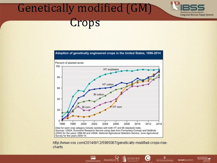 Genetically modified (GM) Crops http: //www. vox. com/2014/8/12/5995087/genetically-modified-crops-risecharts