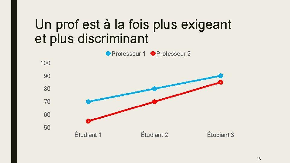 Un prof est à la fois plus exigeant et plus discriminant Professeur 1 Professeur