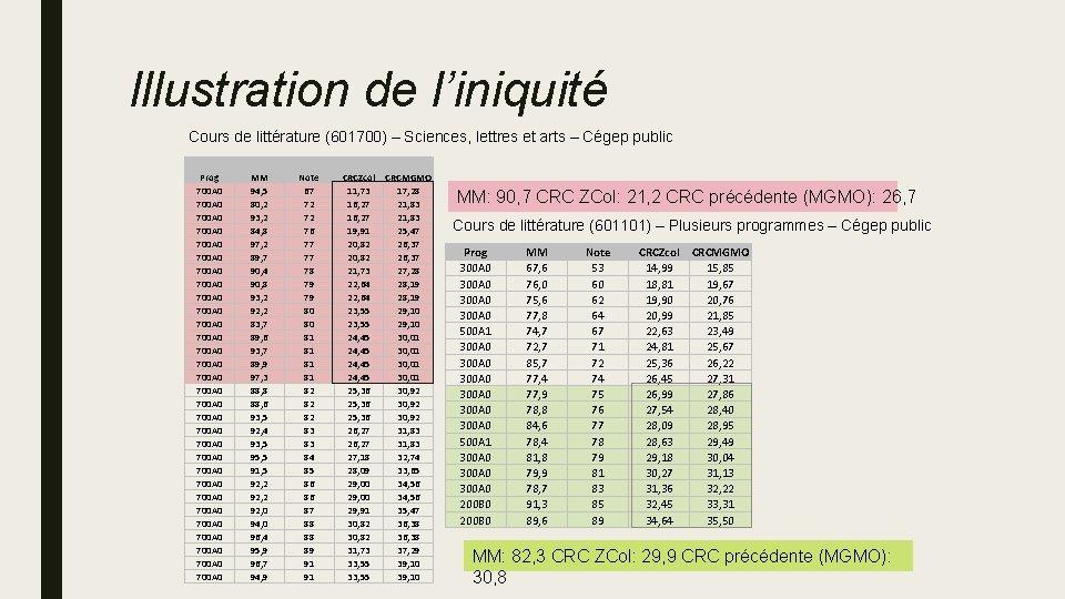 Illustration de l'iniquité Cours de littérature (601700) – Sciences, lettres et arts – Cégep