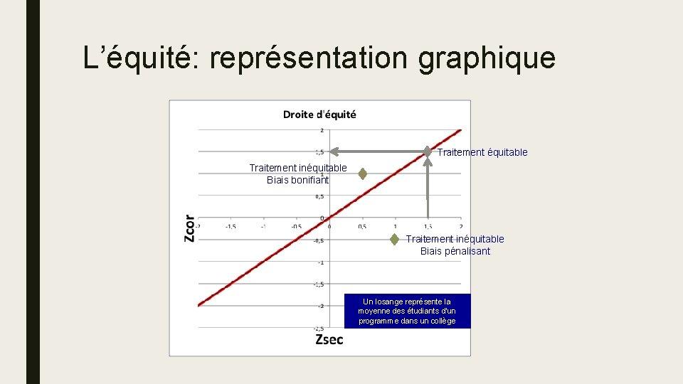 L'équité: représentation graphique Traitement équitable Traitement inéquitable Biais bonifiant Traitement inéquitable Biais pénalisant Un