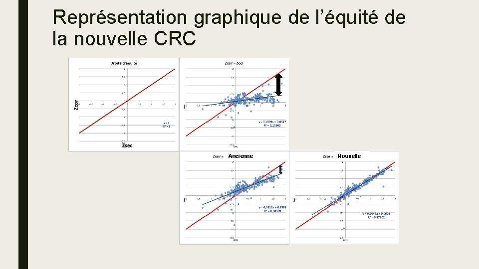 Représentation graphique de l'équité de la nouvelle CRC Ancienne Nouvelle