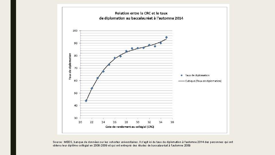 Source : MEES, banque de données sur les cohortes universitaires. Il s'agit ici du