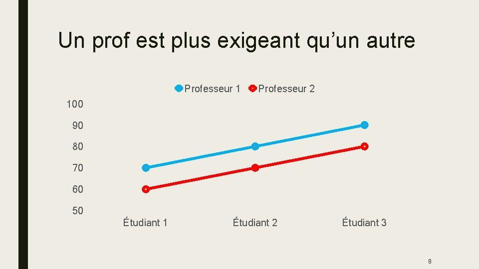 Un prof est plus exigeant qu'un autre Professeur 1 Professeur 2 100 90 80