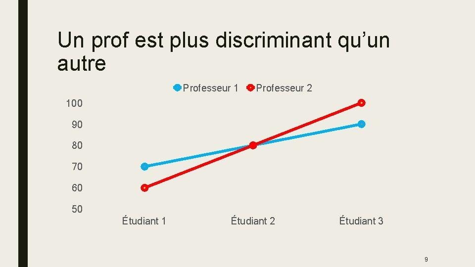 Un prof est plus discriminant qu'un autre Professeur 1 Professeur 2 100 90 80