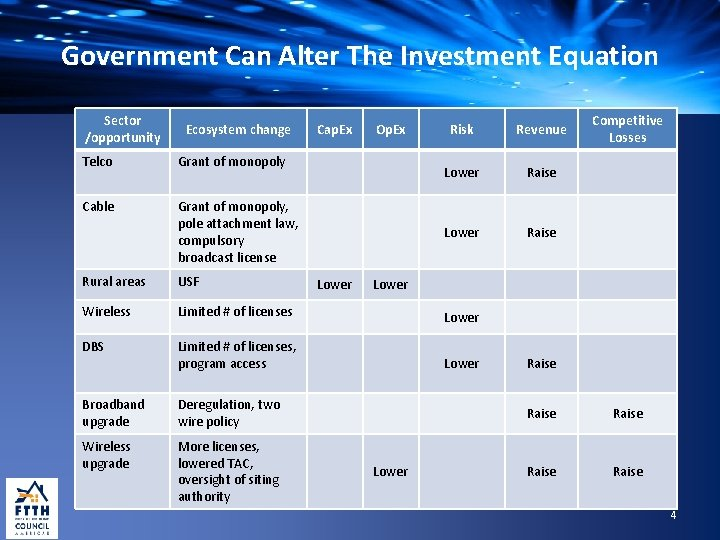 Government Can Alter The Investment Equation Sector /opportunity Ecosystem change Telco Grant of monopoly