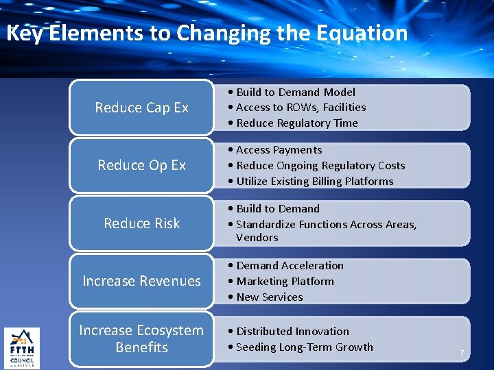 Key Elements to Changing the Equation Reduce Cap Ex • Build to Demand Model