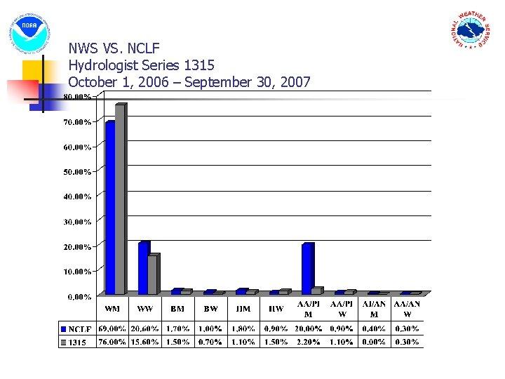 NWS VS. NCLF Hydrologist Series 1315 October 1, 2006 – September 30, 2007
