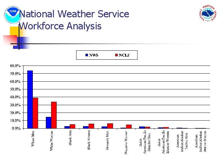 National Weather Service Workforce Analysis