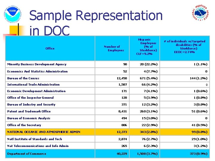 Sample Representation in DOC Office Number of Employees Hispanic Employees (% of Workforce) CLF=9.
