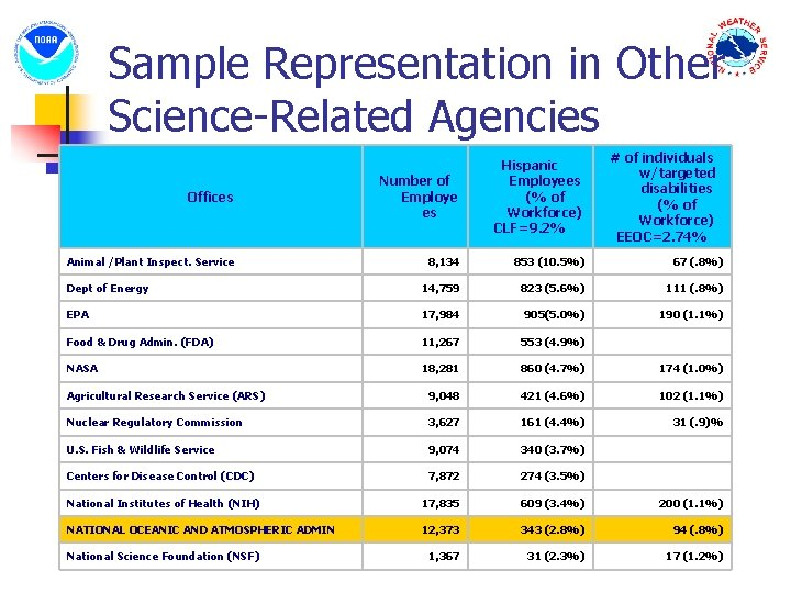Sample Representation in Other Science-Related Agencies # of individuals w/targeted disabilities (% of Workforce)
