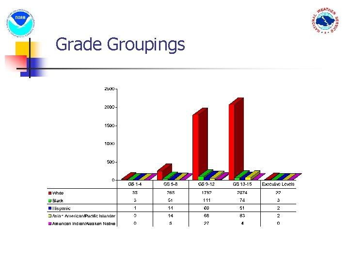 Grade Groupings