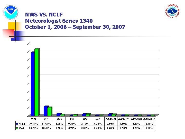 NWS VS. NCLF Meteorologist Series 1340 October 1, 2006 – September 30, 2007