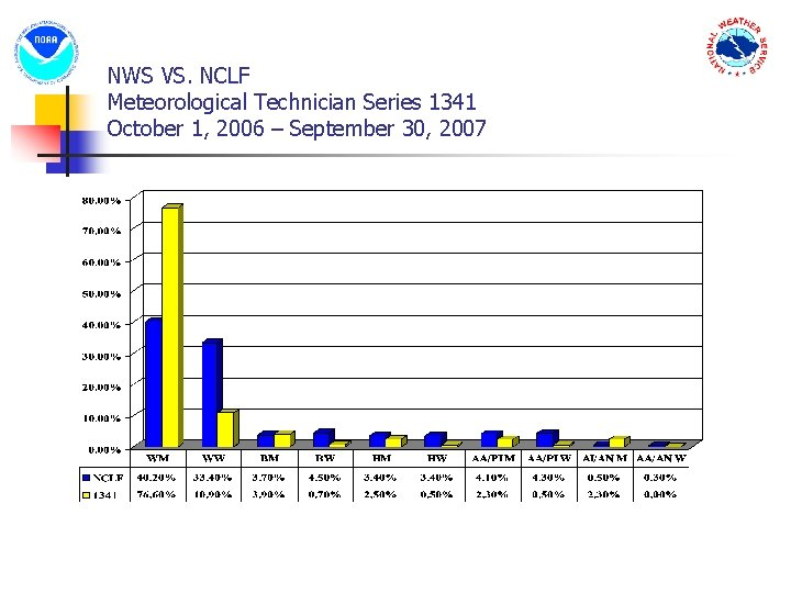 NWS VS. NCLF Meteorological Technician Series 1341 October 1, 2006 – September 30, 2007