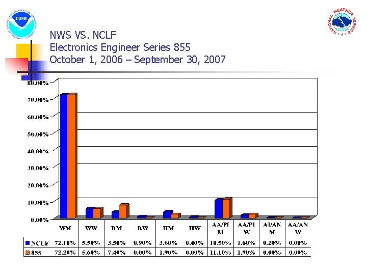 NWS VS. NCLF Electronics Engineer Series 855 October 1, 2006 – September 30, 2007