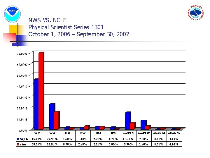 NWS VS. NCLF Physical Scientist Series 1301 October 1, 2006 – September 30, 2007