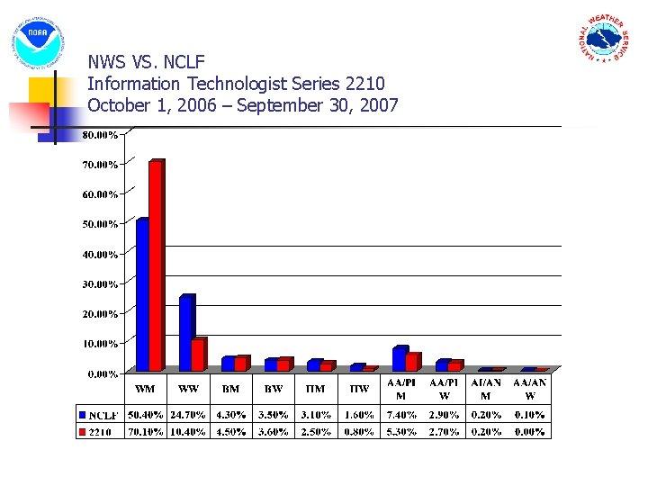 NWS VS. NCLF Information Technologist Series 2210 October 1, 2006 – September 30, 2007