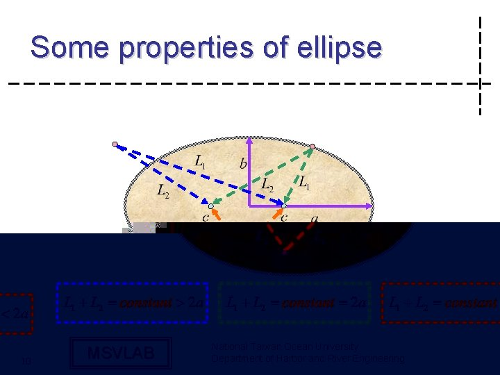 Some properties of ellipse MSVLAB National Taiwan Ocean University Department of Harbor and River