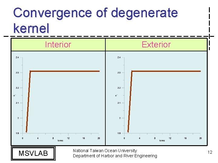 Convergence of degenerate kernel Interior MSVLAB Exterior National Taiwan Ocean University Department of Harbor