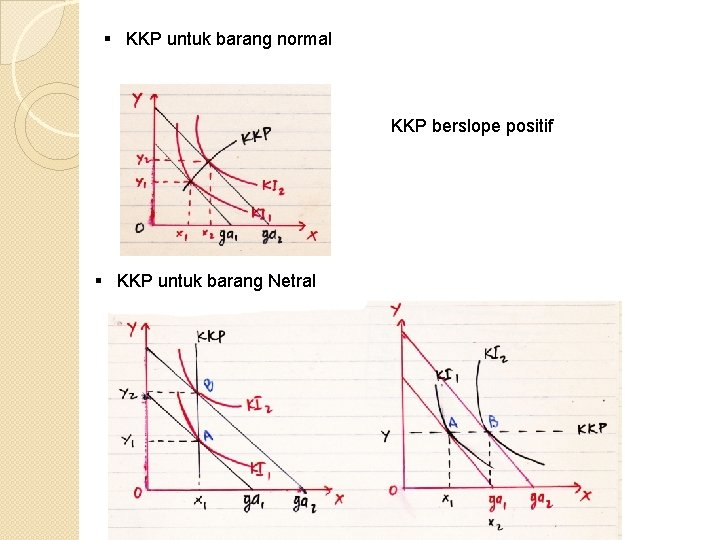§ KKP untuk barang normal KKP berslope positif § KKP untuk barang Netral