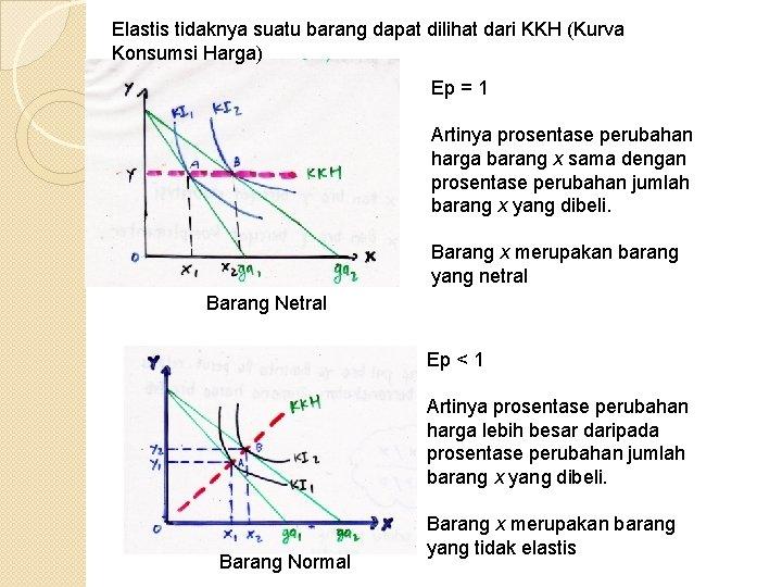Elastis tidaknya suatu barang dapat dilihat dari KKH (Kurva Konsumsi Harga) Ep = 1