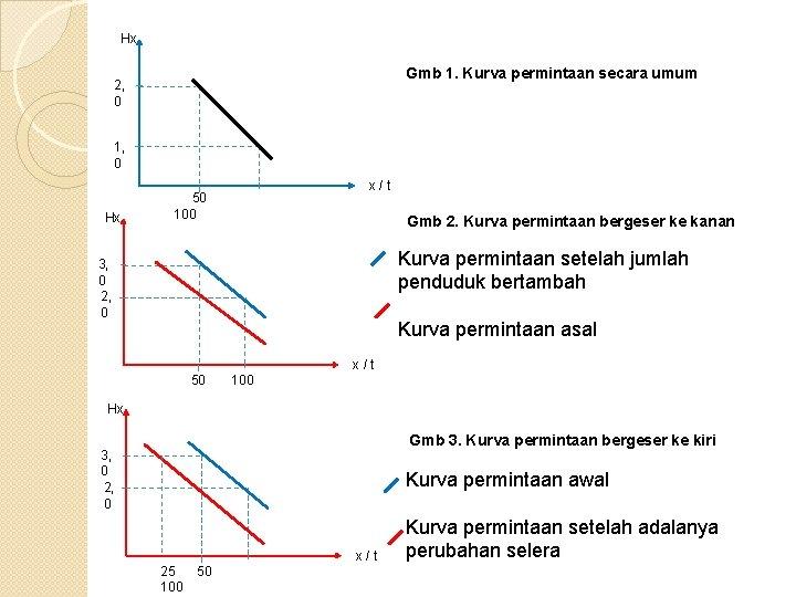 Hx Gmb 1. Kurva permintaan secara umum 2, 0 1, 0 Hx x/t 50