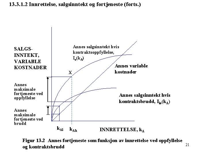 13. 3. 1. 2 Innrettelse, salgsinntekt og fortjeneste (forts. ) Annes salgsinntekt hvis kontraktsoppfyllelse,