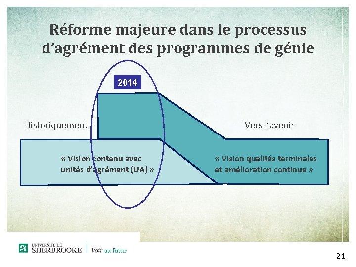 Réforme majeure dans le processus d'agrément des programmes de génie 2014 Historiquement « Vision