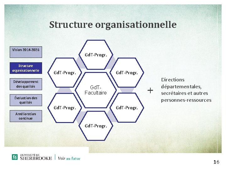 Structure organisationnelle Vision 2014 -2026 Structure organisationnelle Gd. T-Progr. Développement des qualités Évaluation des