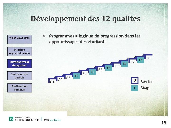 Développement des 12 qualités Vision 2014 -2026 • Programmes = logique de progression dans