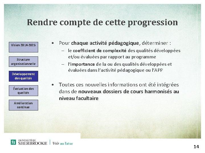 Rendre compte de cette progression Vision 2014 -2026 Structure organisationnelle Développement des qualités Évaluation