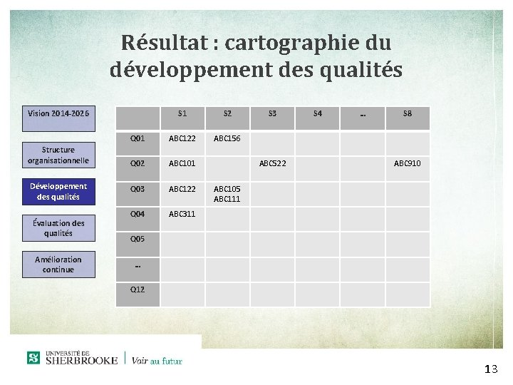 Résultat : cartographie du développement des qualités S 1 S 2 Q 01 ABC